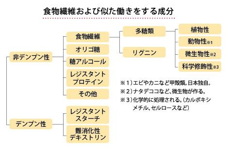 食物繊維および似た働きをする成分の一覧表・・・非デンプン性-食物繊維【多糖類植物性・動物性(エビやカニなど甲殻類。日本独自。)・微生物(ナタデココなど、微生物が作る。)・科学修飾性(科学的に処理される。カルボキシメチル、セルロースなど]、リグニン】、オリゴ糖、糖アルコール、レジスタントプロテイン、その他/デンプン性-レジスタントスターチ、難消化性デキストリン