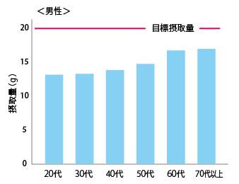 食物繊維の平均摂取量と目標値をあらわした棒グラフ(男性)
