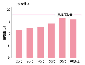 食物繊維の平均摂取量と目標値をあらわした棒グラフ(女性)