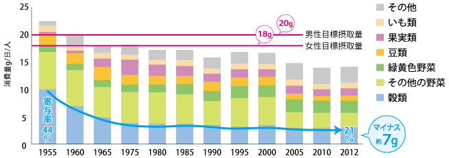 日本人の食物繊維摂取量の変化をあらわした棒グラフ。穀物への寄与率は、1955年は44%だったのが2012年には21%まで減少。7g減っています。
