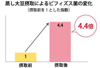 蒸し大豆摂取によるビフィズス菌の変化(摂取前を1とした指数)をあらわしたグラフ。摂取後は摂取前の4.4倍に。