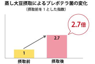 蒸し大豆摂取によるプレボテラ菌の変化(摂取前を1とした指数)をあらわしたグラフ。摂取後は摂取前の2.7倍に。