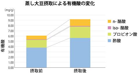 蒸し大豆摂取による有機酸の変化。摂取前と摂取後をグラフ化したもの。