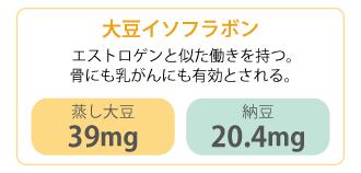 大豆イソフラボン:エストロゲンと似た働きを持つ。骨にも乳がんにも有効とされる。蒸し大豆39mg・納豆20.4mg
