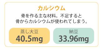 カルシウム:骨を作る主な材料。不足すると骨からカルシウムが使われてしまう。蒸し大豆40.5mg・納豆33.96mg