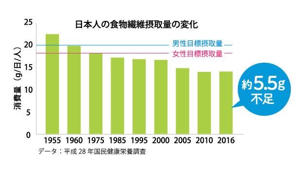 日本人の食物繊維摂取量推移と目標値