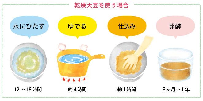 乾燥大豆で味噌を作る場合