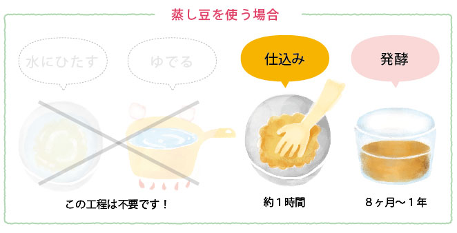 蒸し大豆で味噌を作る場合
